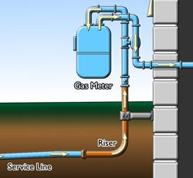Gas Pipe Riser below ground Menifee CA